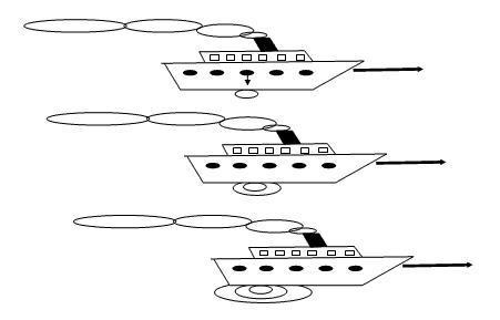 Schiffe zeigen Relativitätsprinzip