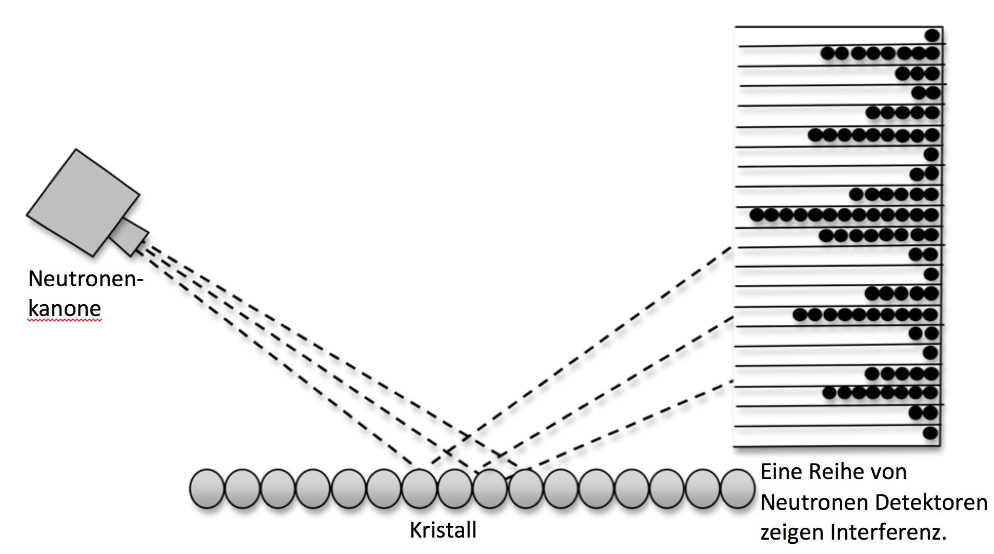 Interferenz von Neutronen