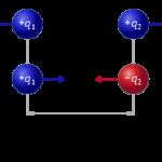 Ein anschauliches Modell der Coulombkraft