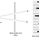 Der Doppelspaltversuch – Einstieg in die Quantentheorie