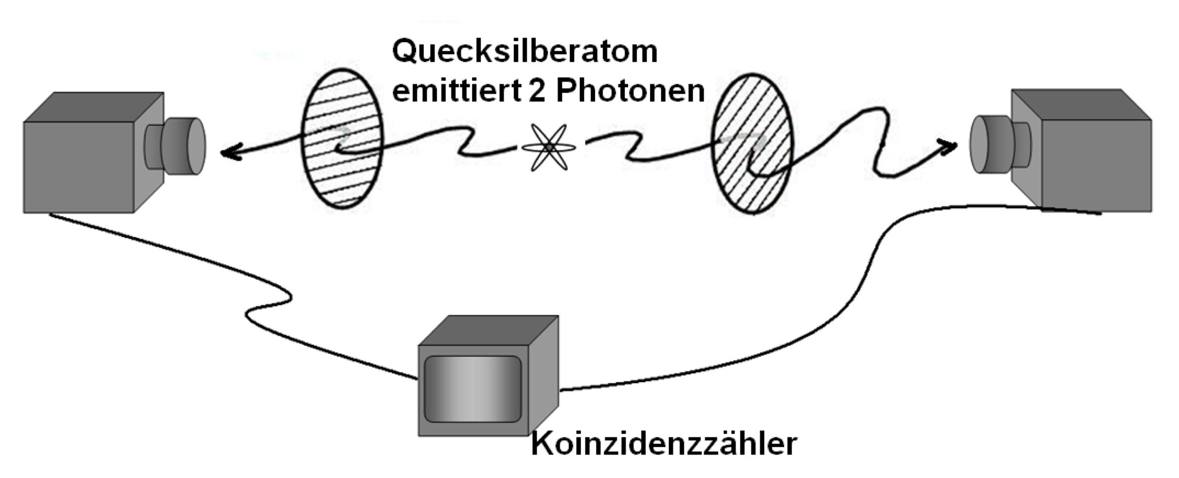 Das EPR Experiment