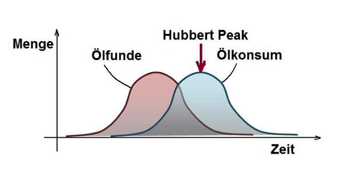 Der Hubbert Peak gibt die maximale Fördermenge an Erdöl an.