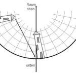 Wie kommt die Gravitationskraft zustande?