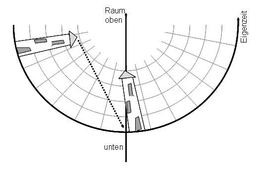 Gravitation durch Raumkrümmung