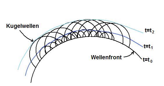 Huygens Prinzip: Wellenfront