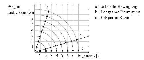 Lichtsekunden im Diagramm