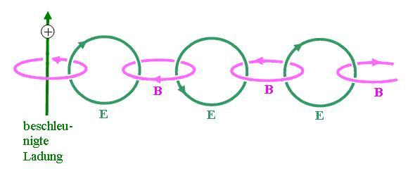 Elektromagnetische Wellen ergeben sich zwangsläufig aus den Maxwell-Gleichungen.