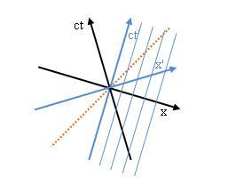 Minkowski Diagramm: Gleicher Ort