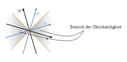 Minkowski Diagramm: Gleichzeitigkeit