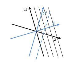 Minkowski Diagramm: Beobachter ruhend in ct'