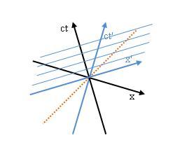 Minkowski Diagramm: Gleichzeitige Ereignisse