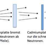 Moderation von Neutronen und Resonanz