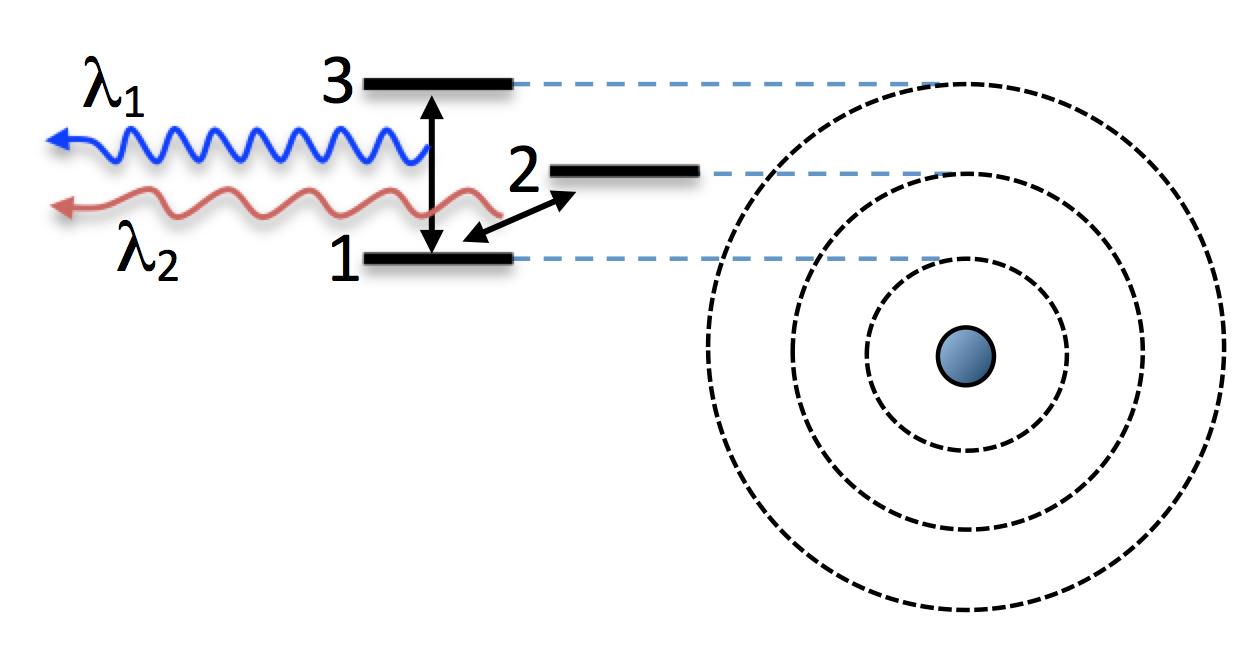 Atom mit drei Energieniveaus
