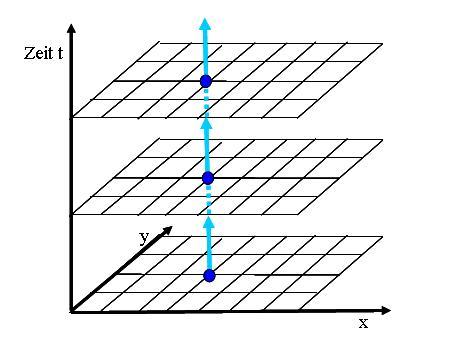Raum-Zeit Diagramm
