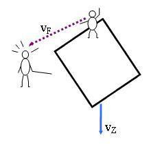 relativistische optische Täuschung c