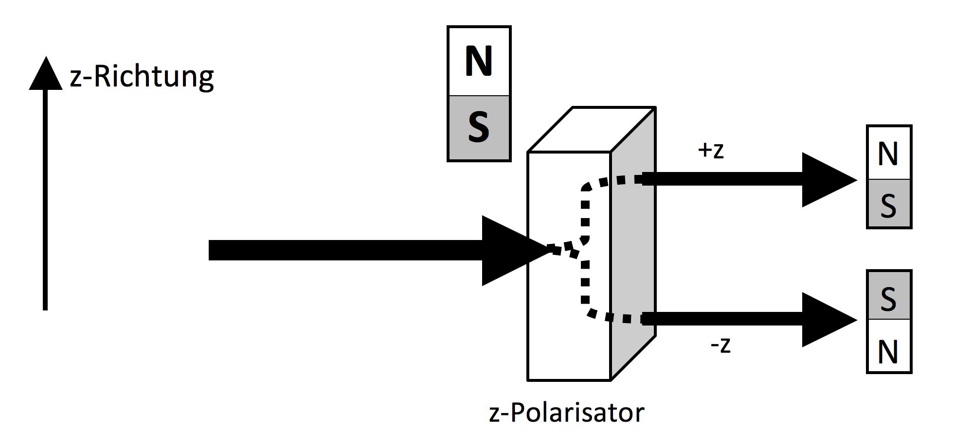 Stern Gerlach schematisch