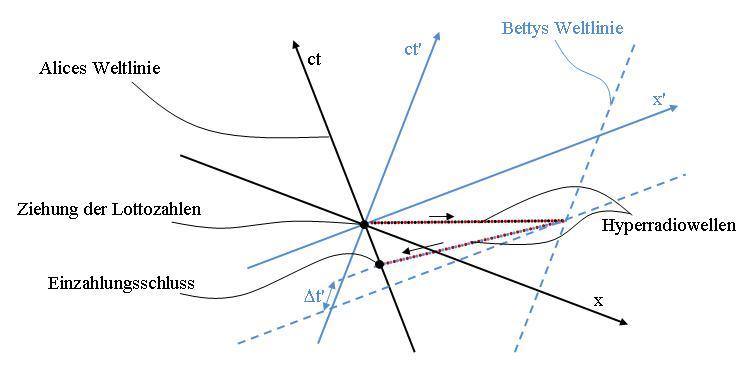Überlichtgeschwindigkeit und Zeitmaschine