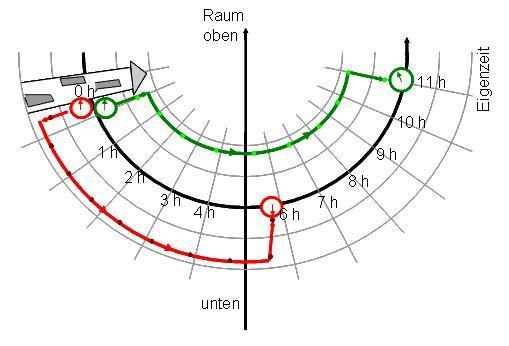 Uhrenverlangsamung im Gravitationsfeld