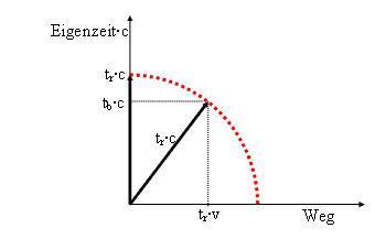 Diagramm: Eigenzeit-Weg