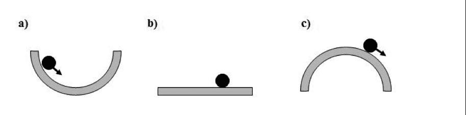 Stabiles, indifferentes und labiles Gleichgewicht