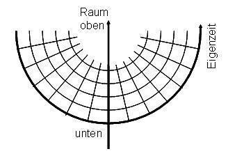 Gekrümmte Raumzeit im Diagramm